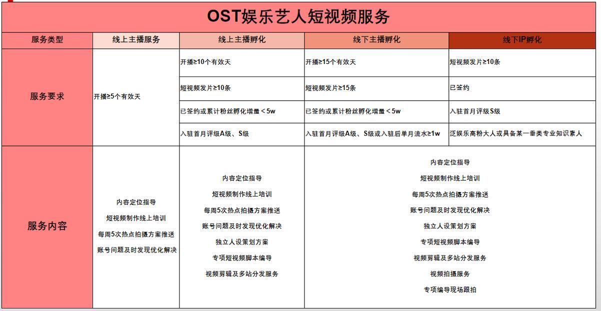 OST传媒艺人服务体系第1张
