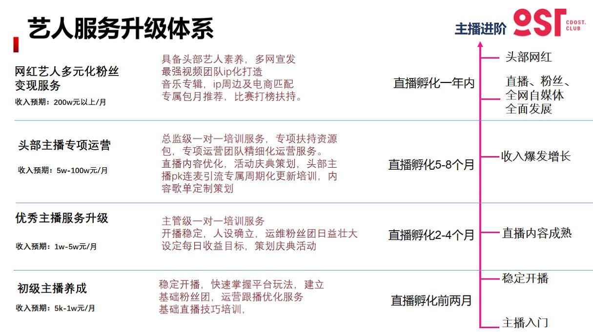 OST传媒艺人服务体系第2张