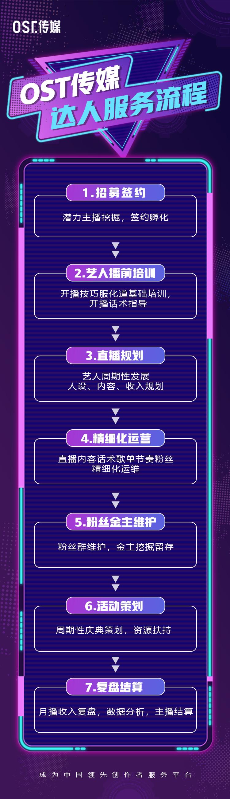OST传媒达人服务流程第1张